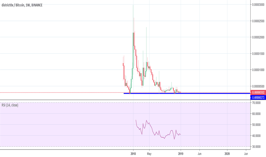 DNTBTC: DNT Touching Support and Bottoming Out