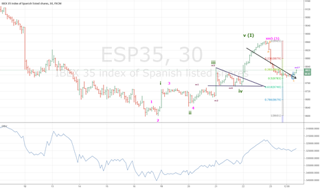 ESP35: IBEX35 wave I correction almost done