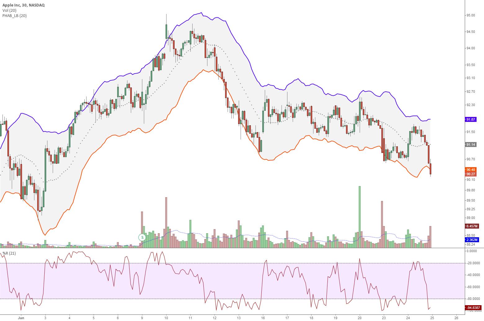 Indicator: Price Headley Accelaration Bands [LazyBear]