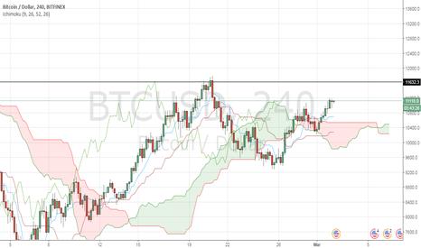 BTCUSD: BTC/USD price has got over the ichimoku cloud in 4H timeframe