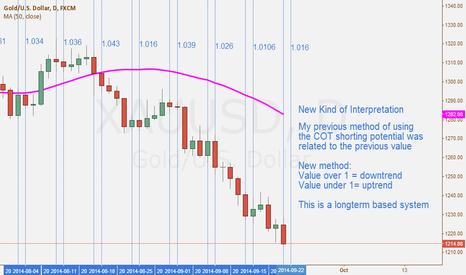 XAUUSD: New COT Analysis XAU/USD 19/09/14
