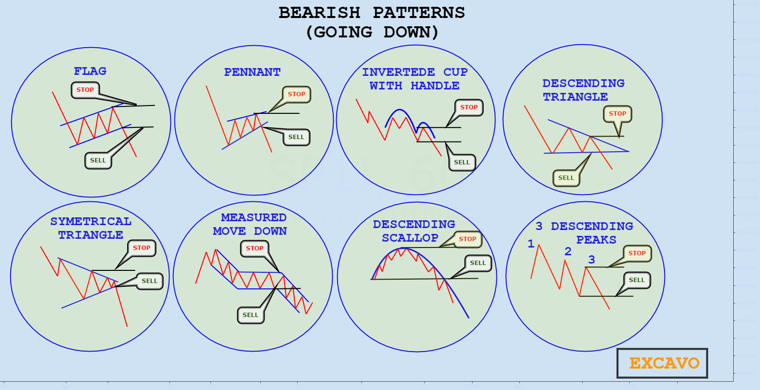 BEARISH PATTERNS