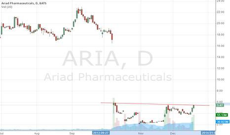 ARIA: triple top, drop like a stone