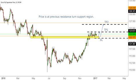 EURJPY: Previous Resistance Turn Support