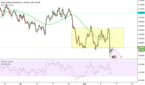 NZDUSD: NZD/USD broken consolidation