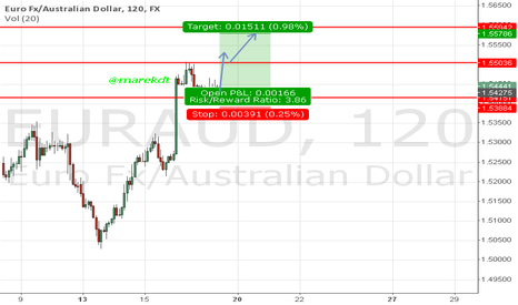EURAUD: Still Strong Long for EURAUD