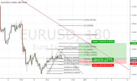 EURUSD: EU bull run