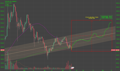 BTCUSD: awesome crashing -- and therefore expected upsurge this spring