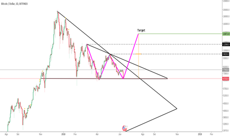 BTCUSD: W pattern in BTC