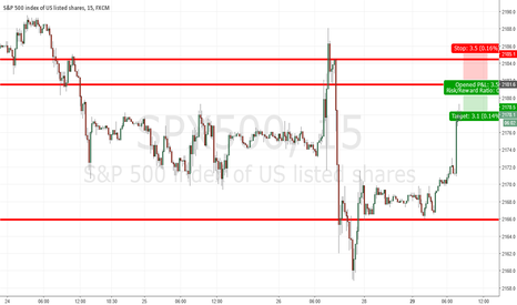 SPX500: Short the S&P