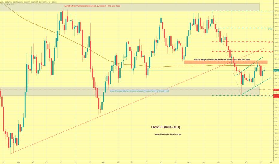 GC1!: Goldpreis im Wochenverlauf kaum verändert