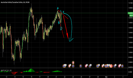 AUDCAD: Audcad Money Trade!!