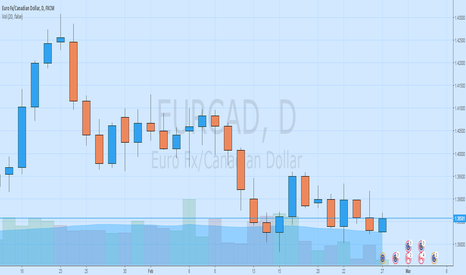 EURCAD: New Rally is coming along the way!!