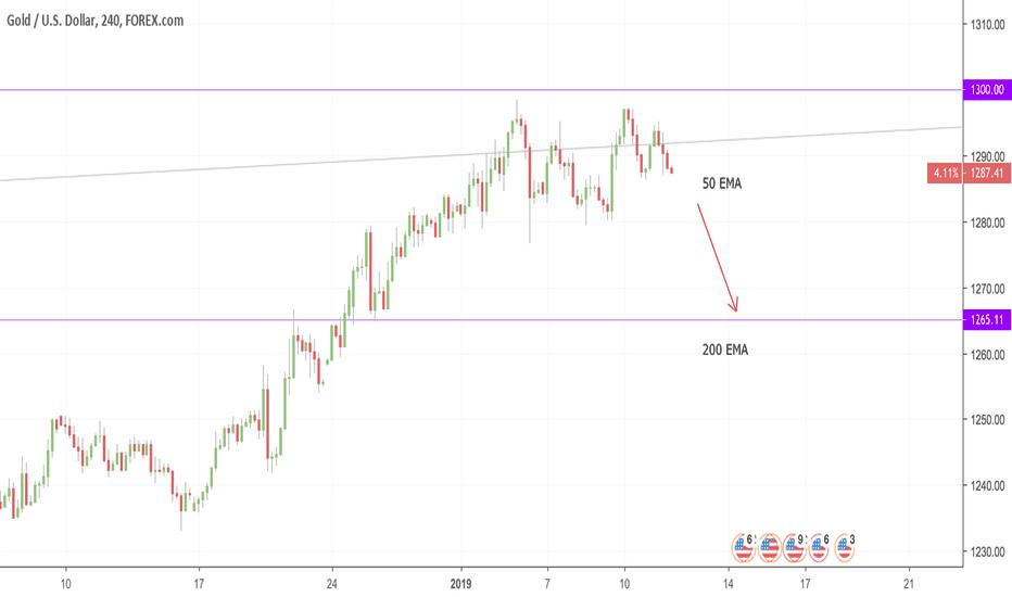 XAUUSD: XAUUSD - Gold potential SELL