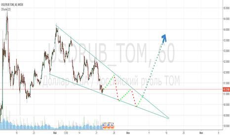 USDRUB_TOM: все на графике