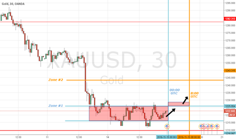 XAUUSD: Gold Analysis