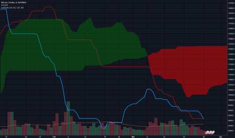 BTCUSD: Ichimoku Beaish TK Cross below the cloud