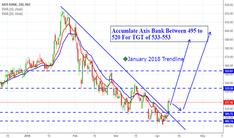 AXISBANK: Axi Bank Bulls are Gearing for Long Move.