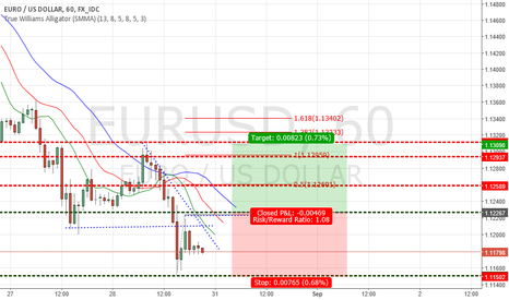 EURUSD: hourly setup