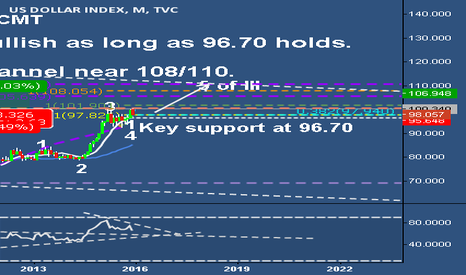 DXY: US dollar index remains bullish as long as 96.70 holds.