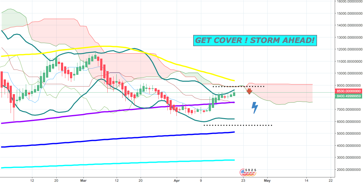 BTC - GET COVER ! STORM SPOTTED !!