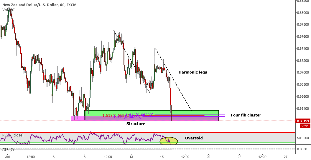 Time to long NZD/USD?