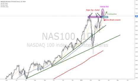 NAS100: Testing interesting price zone