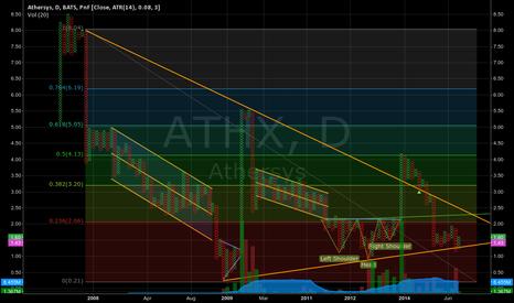 ATHX: ATHX P&F - A buy if reversal Pattern sets up.