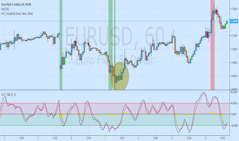 EURUSD: Long based on 2 indicators via Ucsgears.