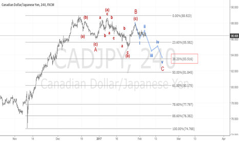 CADJPY: CADJPY is gonna hit 38.2 retracement soon