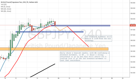 GBPJPY: Support and resistance. GBPJPY shows a bearish signal.
