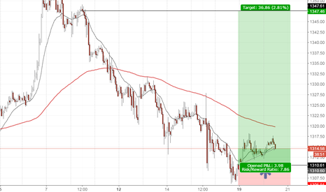 XAUUSD: Gold, waiting to long