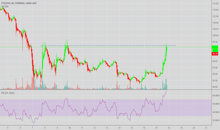 ETHUSD: Testing resistance, trend is down, sell it!
