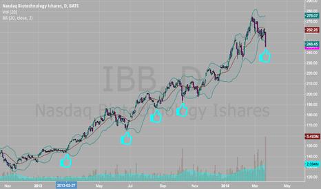IBB: IBB Long hanky sell off IMO
