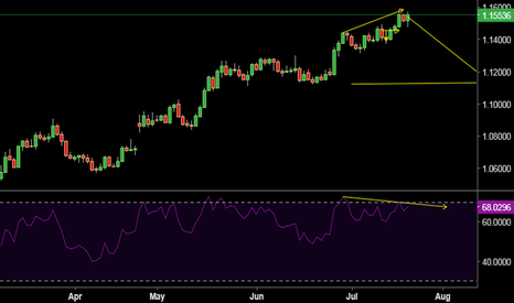 EURUSD: divergence rsi for short