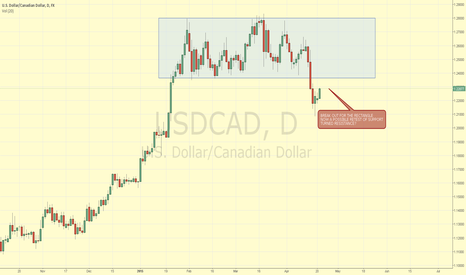 USDCAD: USDCAD RETEST OF BOX SUPPORT TURNED RESISTANCE