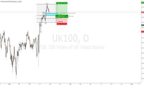 UK100: UK100 Long Set Up
