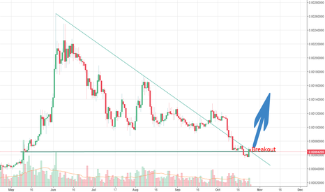WAVESBTC: Long Waves