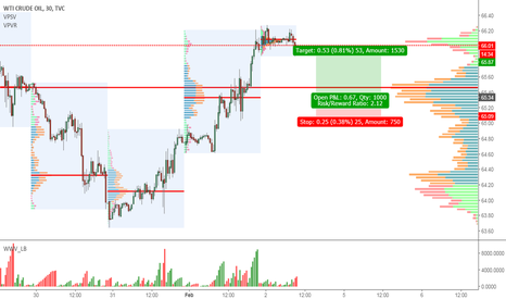 USOIL: WTI Long ideA