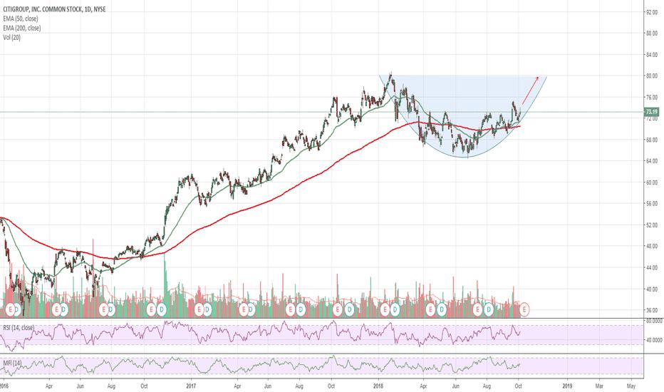 C: $C Citigroup - Rounding Bottom