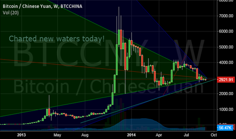 BTCCNY: Bitcoin zone of crucial resistance