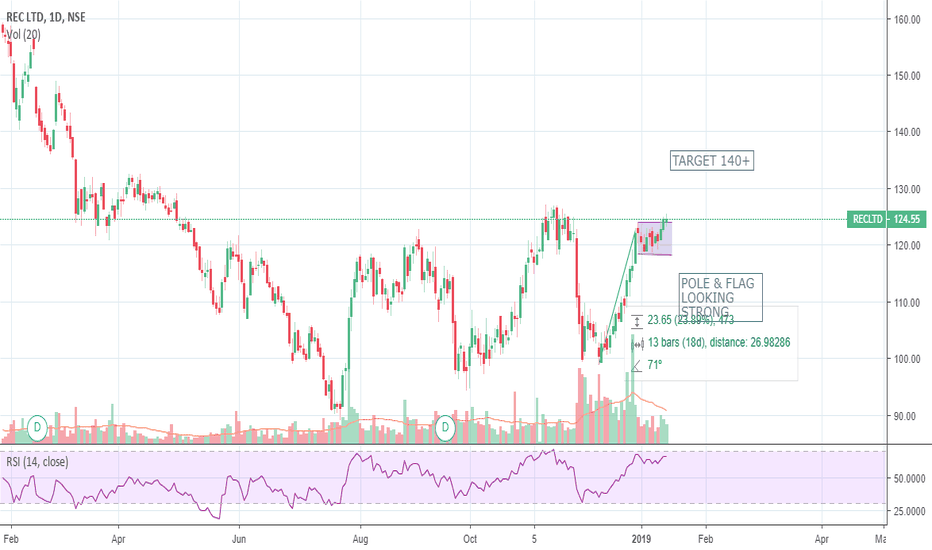 RECLTD: LOOKING STRONG A GOOD COMPANY WITH CHEAP VALUE