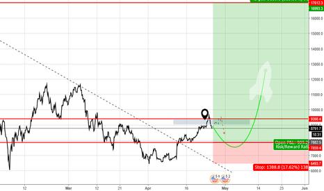 BTCUSD: BITCOIN/DOLLAR  (For long Term Hold)