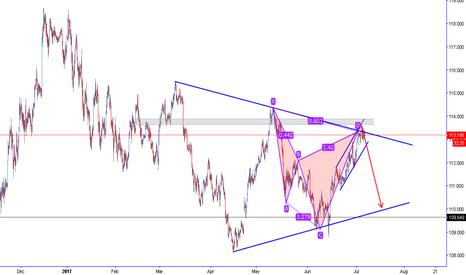 USDJPY: usdjpy cypher bearish trendline confluence, low risk