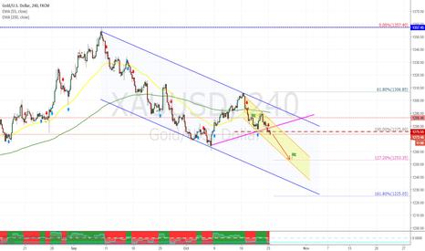 XAUUSD: GOLD - trading plan