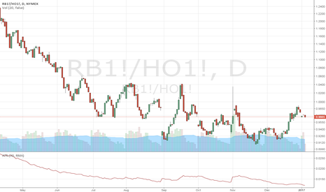 RB1!/HO1!: Energy spread going down