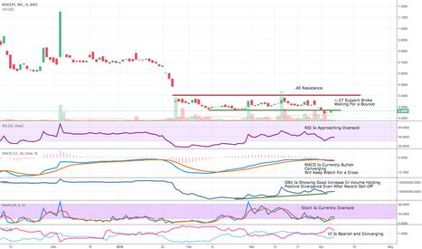 BIOC: Updated Chart 4/7/18