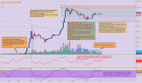 BTCUSD: Expecting a Bubble?