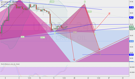 USOIL: OIL PREDICTIONS