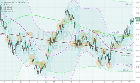 USDJPY: ドル円・4hBM、週足上昇ジェイウォーク